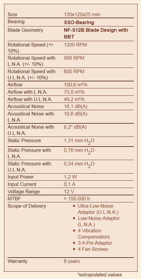 Noctua NF-S12B FLX specification