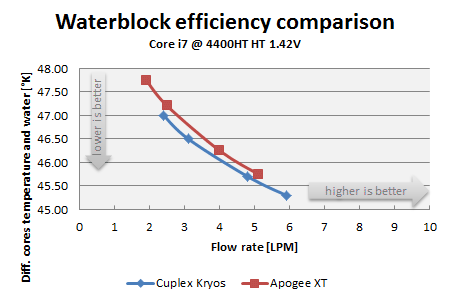Waterblock efficiency in reference with flow data