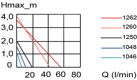 Performance graph of Eheim Universal pumps