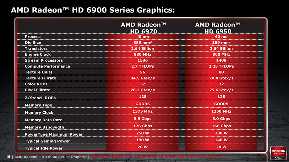 Amd Radeon Hd 6970 And Hd 6950 Official: AMD Radeon HD 6900 (AMD Cayman) Series Graphics Cards