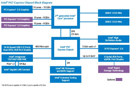 Intel PCH P67 diagram