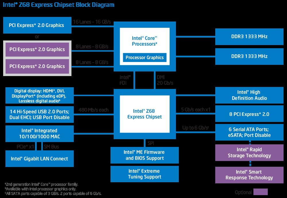 Presenting Intel Pch Z68 Chipset