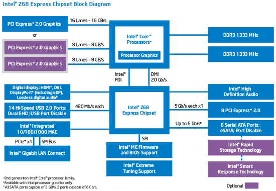 Intel PCH Z68 diagram