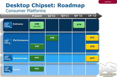 Intel Desktop Chipset: Roadmap Consumer Platforms