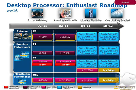 Intel Enthusiast Platform Roadmap