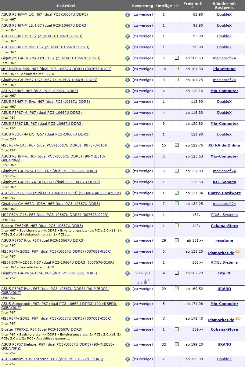 Preliminary prices for Socket LGA 1155 motherboards | HWlab
