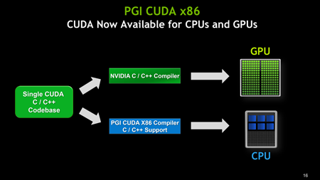 NVIDIA president about CUDA-x86