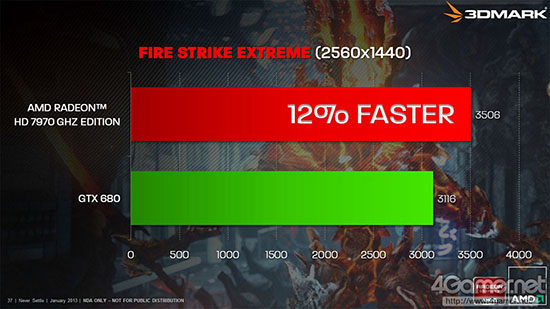 Radeon HD 7970 GHz Edition and GeForce GTX 680 performance in 3DMark Fire Strike Extreme benchmark