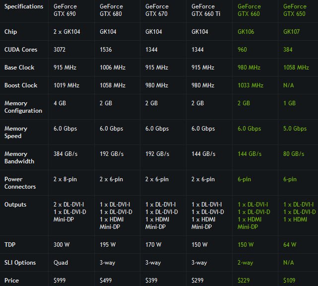 GeForce GTX 6xx specs
