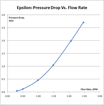 Epsilon series flow rate chart