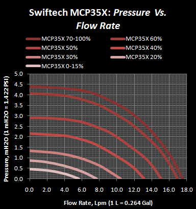 MCP35X PQ curve at various speed