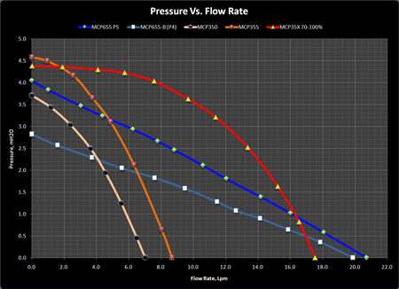 MCP35X vs MCPxxx performance comparison graph